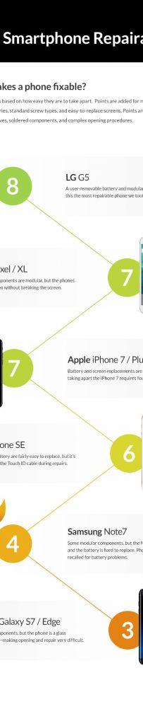 2016最难修手机排行,你的手机排第几?