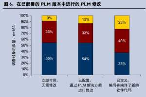 Aberdeen Group 报告:CIO 在 PLM 中的作用