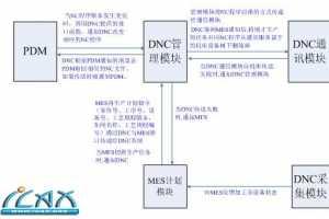 西航:CAXA 网络DNC与PDM、MES的集成