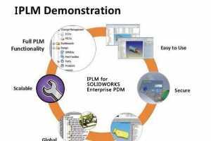 产品生命周期(PLM)解决方案