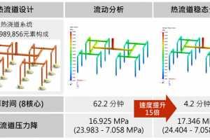 科盛科技宣布发行Moldex3D R14.0:最受产业信赖的塑料模流分析软件