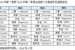 IDC:台湾智能手机代工厂商面临黎明前的黑暗