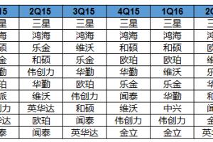 IDC:中国内地厂商鲸吞全球智能手机产业设计和制造订单